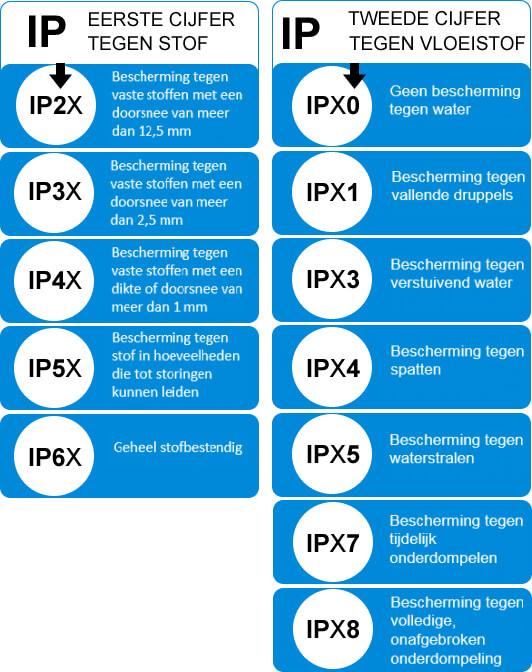 IP waarde tabel